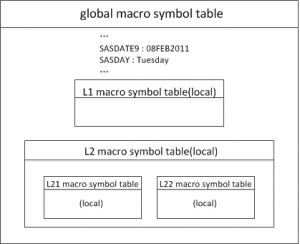 SAS macro symbol table嵌套图